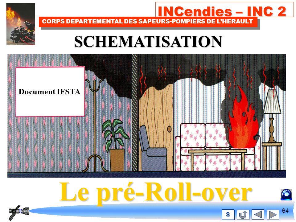 63 INCendies – INC 2 CORPS DEPARTEMENTAL DES SAPEURS-POMPIERS DE LHERAULT S C est une inflammation partielle de gaz imbrûlés et donc combustibles qui se sont accumulés au niveau des plafonds.C est une inflammation partielle de gaz imbrûlés et donc combustibles qui se sont accumulés au niveau des plafonds.