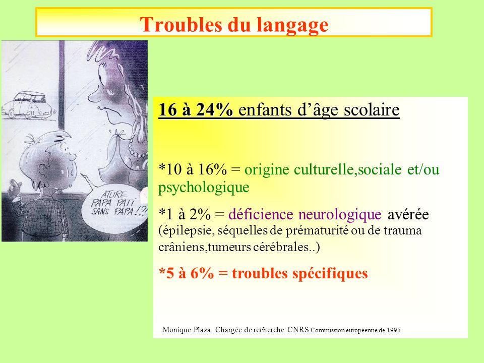 Troubles du langage 16 à 24% enfants dâge scolaire *10 à 16% = origine culturelle,sociale et/ou psychologique *1 à 2% = déficience neurologique avérée
