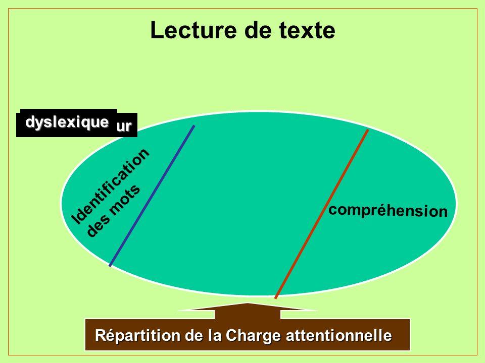 Lecture de texte Répartition de la Charge attentionnelle Identification des mots compréhension Normo-lecteur dyslexique