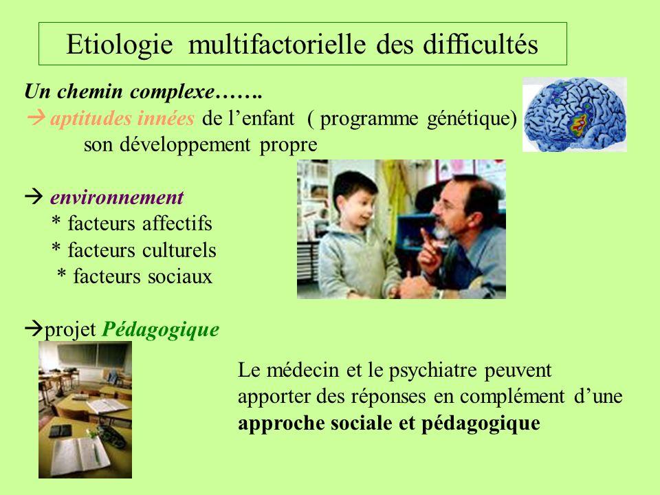 Un chemin complexe……. aptitudes innées de lenfant ( programme génétique) son développement propre environnement * facteurs affectifs * facteurs cultur