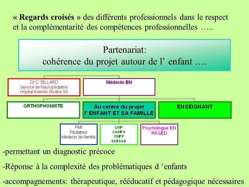 Partenariat: cohérence du projet autour de l enfant …. « Regards croisés » des différents professionnels dans le respect et la complémentarité des com