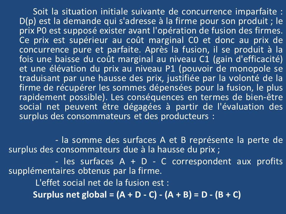 Soit la situation initiale suivante de concurrence imparfaite : D(p) est la demande qui s'adresse à la firme pour son produit ; le prix P0 est supposé