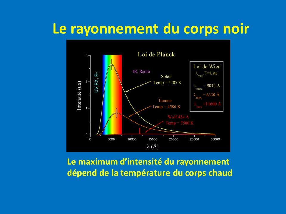 Le maximum dintensité du rayonnement dépend de la température du corps chaud Le rayonnement du corps noir