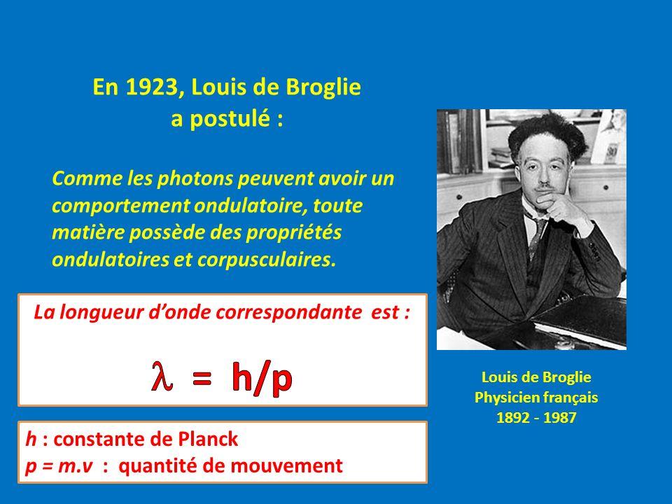 Louis de Broglie Physicien français 1892 - 1987 En 1923, Louis de Broglie a postulé : Comme les photons peuvent avoir un comportement ondulatoire, toute matière possède des propriétés ondulatoires et corpusculaires.