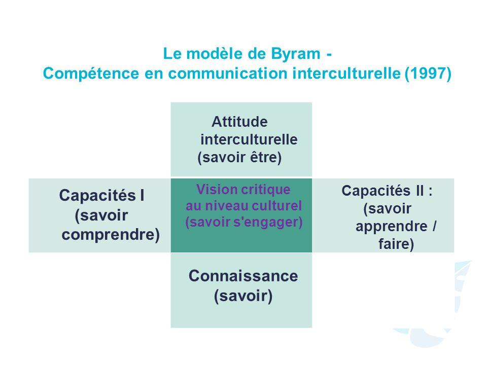 Le modèle de Byram - Compétence en communication interculturelle (1997) Attitude interculturelle (savoir être) Capacités I (savoir comprendre) Capacités II : (savoir apprendre / faire) Connaissance (savoir) Vision critique au niveau culturel (savoir s engager)