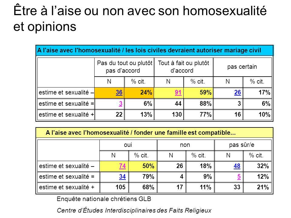 Enquête nationale chrétiens GLB Centre dÉtudes Interdisciplinaires des Faits Religieux A l aise avec l homosexualité / fonder une famille est compatible...