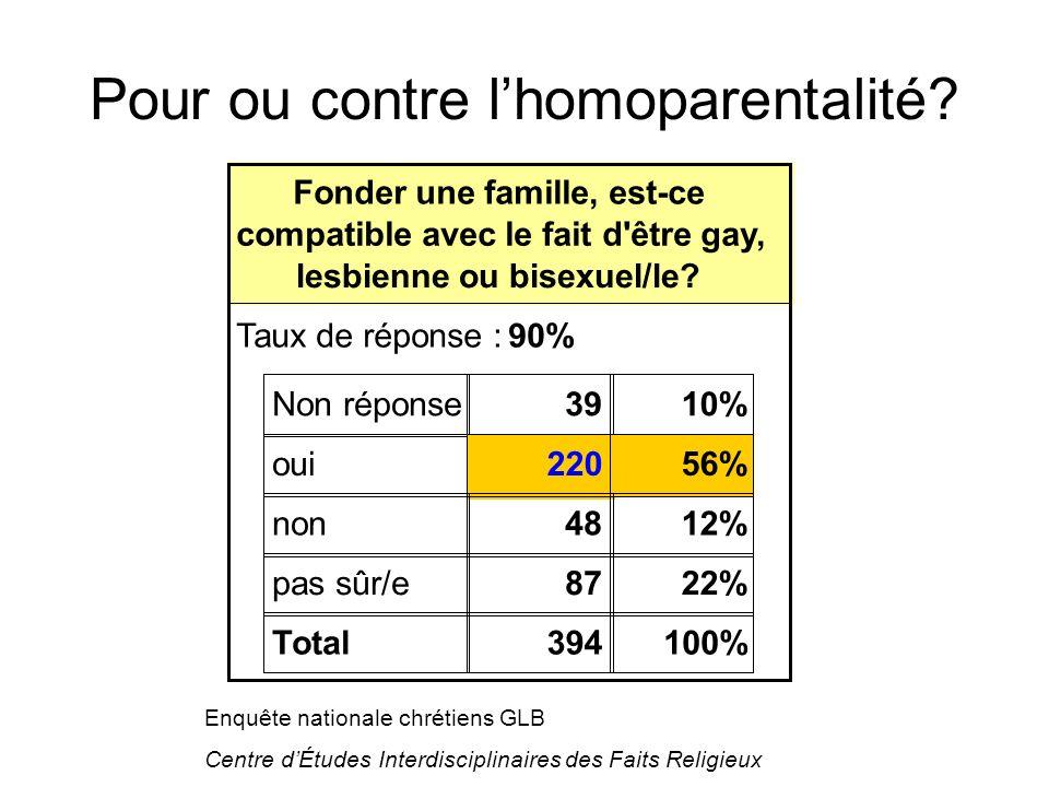 Fonder une famille, est-ce compatible avec le fait d être gay, lesbienne ou bisexuel/le.