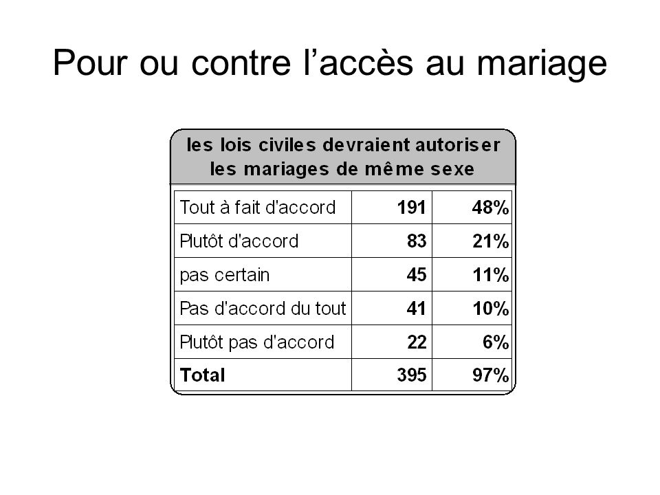 Pour ou contre laccès au mariage