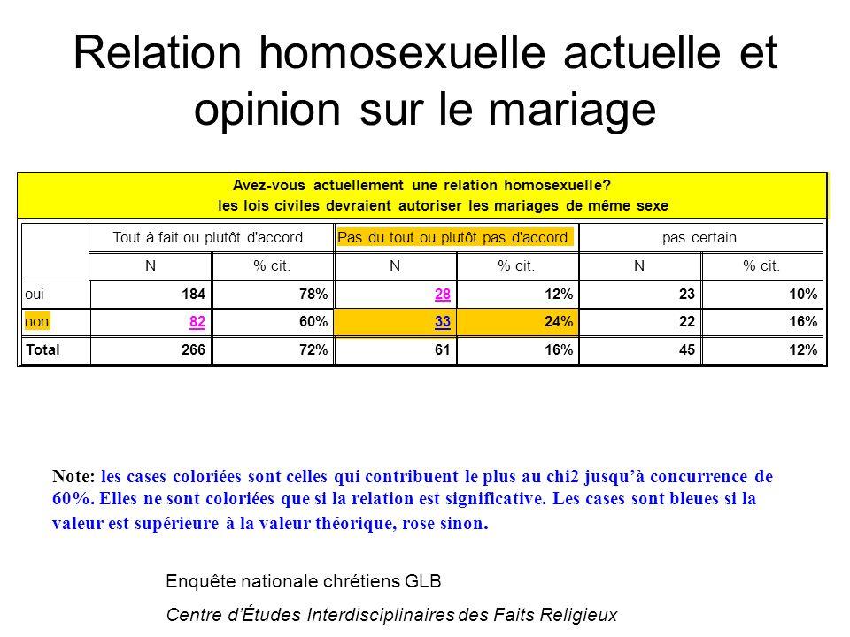Enquête nationale chrétiens GLB Centre dÉtudes Interdisciplinaires des Faits Religieux Avez-vous actuellement une relation homosexuelle.