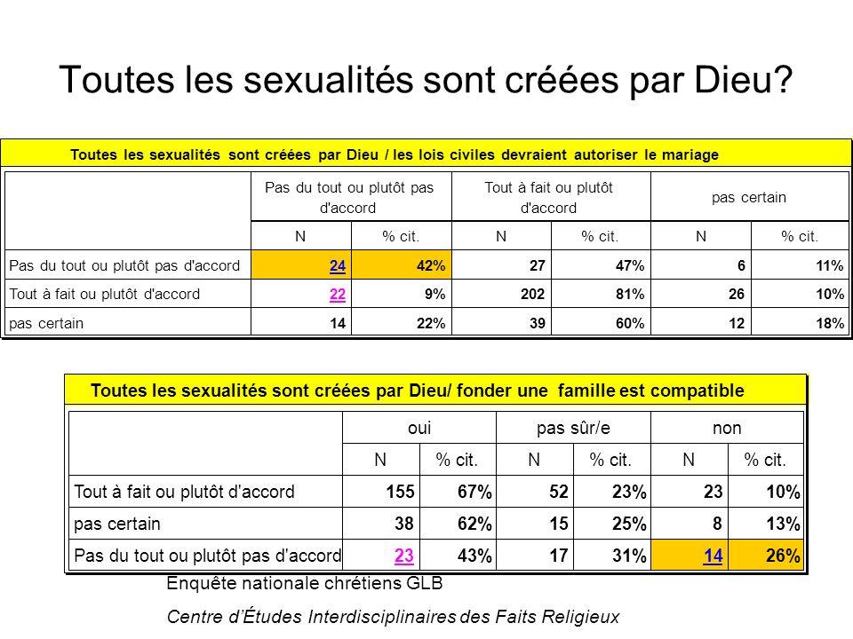 Enquête nationale chrétiens GLB Centre dÉtudes Interdisciplinaires des Faits Religieux Toutes les sexualités sont créées par Dieu/ fonder une famille est compatible oui N% cit.