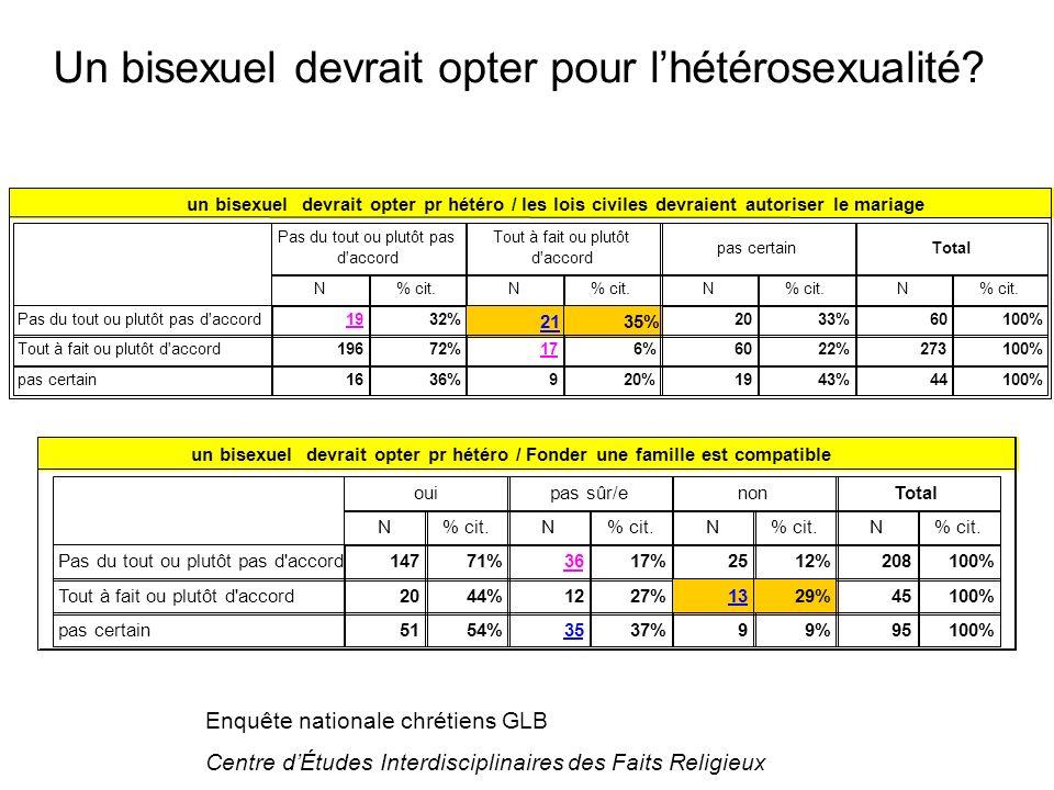 Enquête nationale chrétiens GLB Centre dÉtudes Interdisciplinaires des Faits Religieux un bisexuel devrait opter pr hétéro / les lois civiles devraient autoriser le mariage Pas du tout ou plutôt pas d accord N% cit.