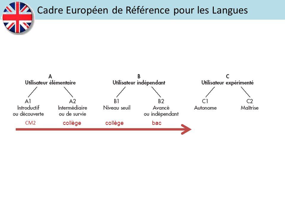 ComprendreEcouterLireParler Réagir et dialoguer Parler en continu Ecrire Cadre Européen de Référence pour les Langues Questions simples Environnement proche et familier