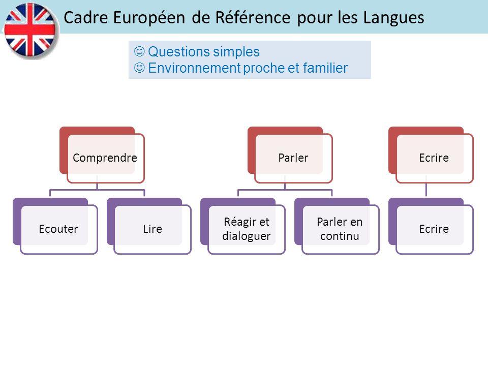 ComprendreEcouterLireParler Réagir et dialoguer Parler en continu Ecrire Cadre Européen de Référence pour les Langues Questions simples Environnement