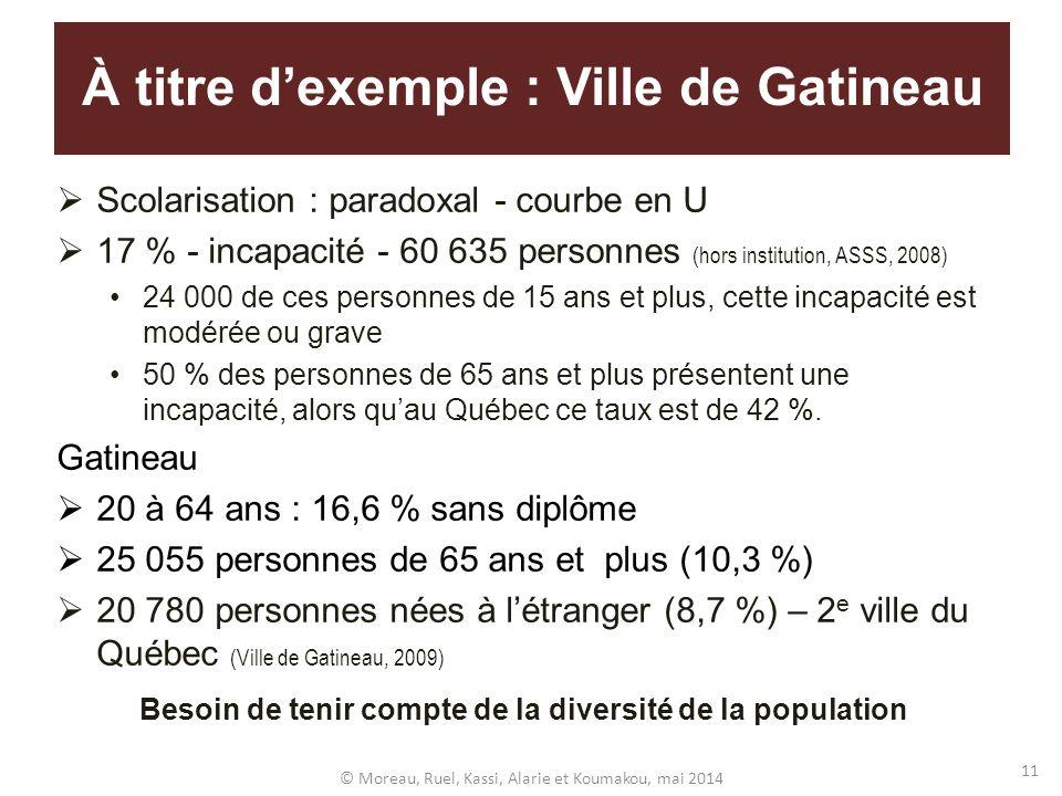 À titre dexemple : Ville de Gatineau Scolarisation : paradoxal - courbe en U 17 % - incapacité - 60 635 personnes (hors institution, ASSS, 2008) 24 00