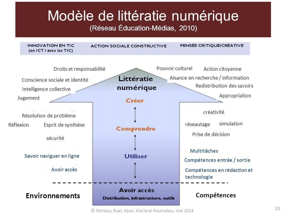 Modèle de littératie numérique (Réseau Éducation-Médias, 2010) Environnements Compétences Savoir naviguer en ligne Avoir accès Réflexion Esprit de syn