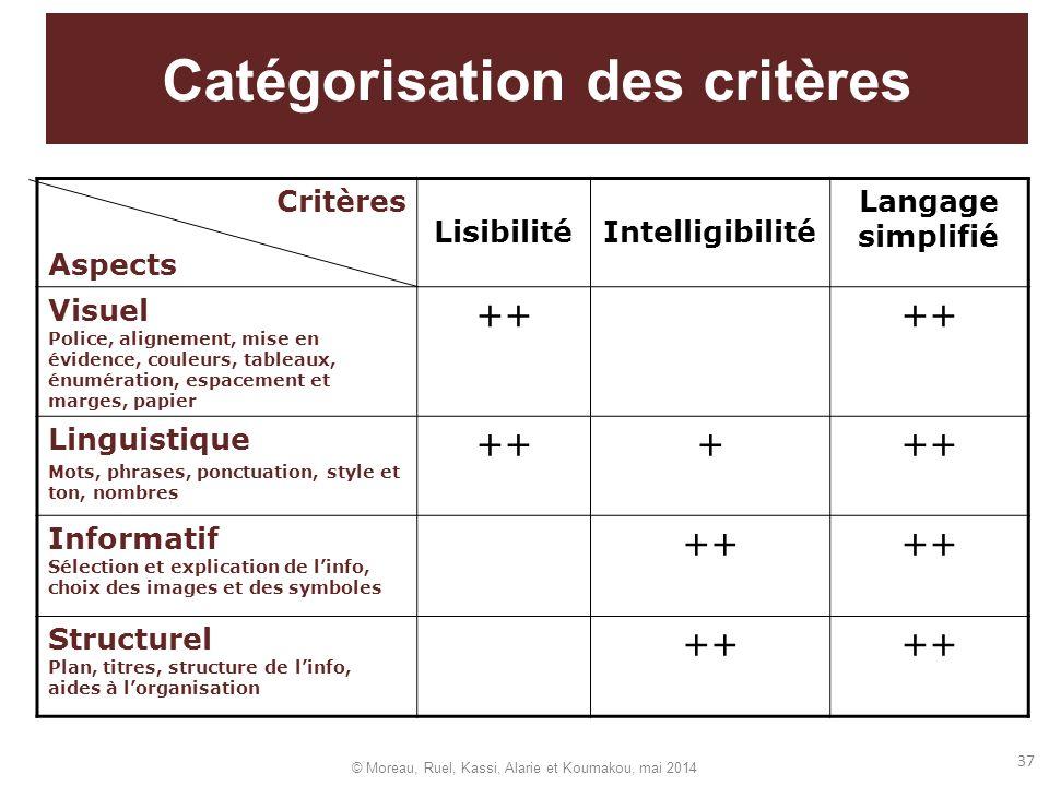 37 Catégorisation des critères Critères Aspects LisibilitéIntelligibilité Langage simplifié Visuel Police, alignement, mise en évidence, couleurs, tab