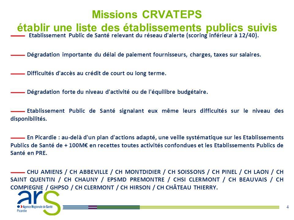 4 Missions CRVATEPS établir une liste des établissements publics suivis Etablissement Public de Santé relevant du réseau d'alerte (scoring inférieur à