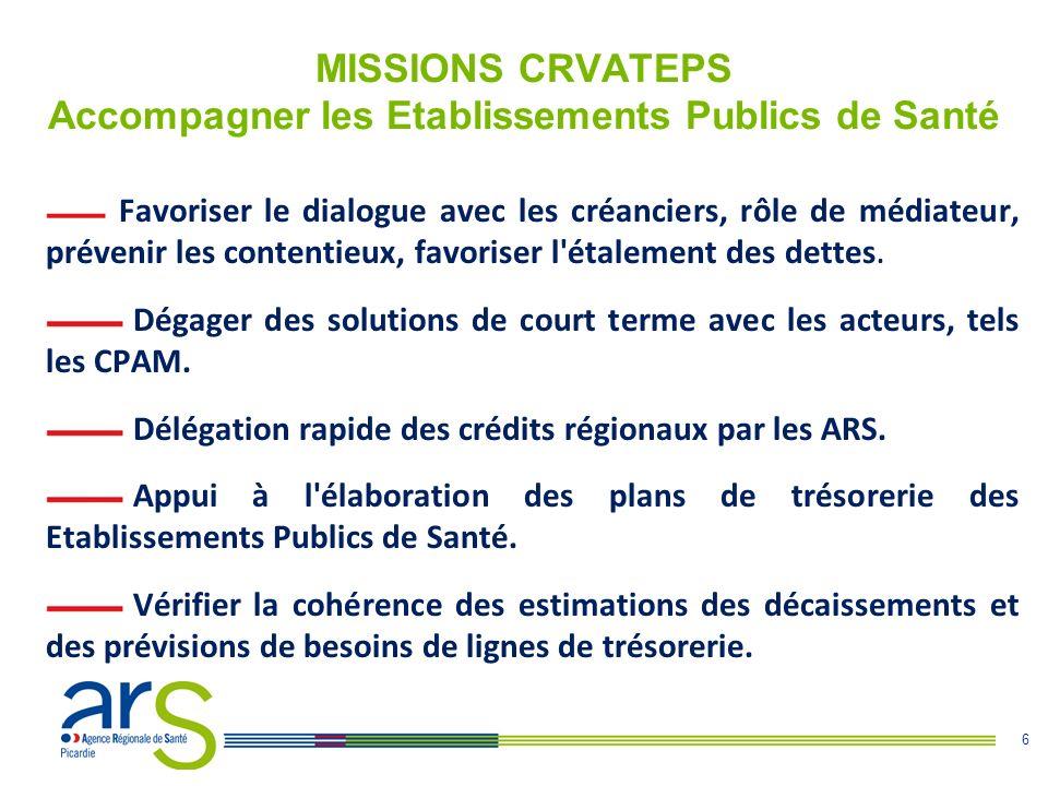 6 MISSIONS CRVATEPS Accompagner les Etablissements Publics de Santé Favoriser le dialogue avec les créanciers, rôle de médiateur, prévenir les content