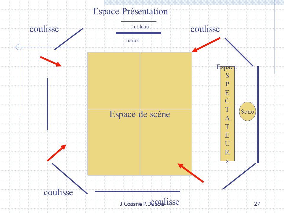 J.Coasne P.Dubois26 Le corps mis en scène et les contenus : une histoire de mises en relations 1: Un corps qui sorganise dans un espace de scène ritua