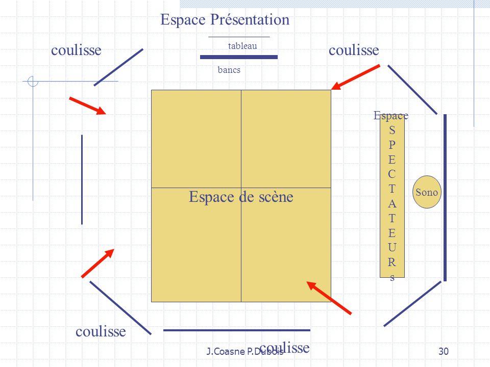 J.Coasne P.Dubois29 Un espace déterminé, ritualisé qui fixe des repères pour tous Des zones dactivités identifiées: zone de présentation, zone de scèn