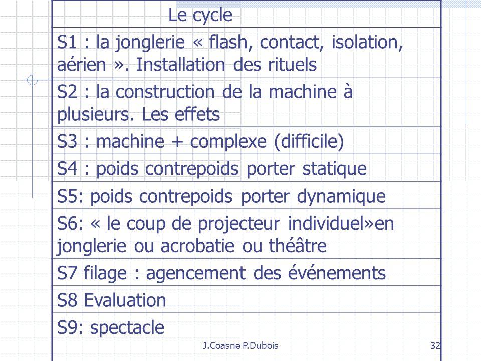 J.Coasne P.Dubois 31 4: Travailler sur la communication spectateur/ acteur pour faire émerger les contenus enseignés sur les trois dimension du corps