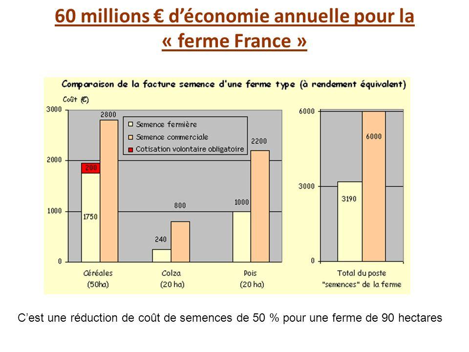 60 millions déconomie annuelle pour la « ferme France » Cest une réduction de coût de semences de 50 % pour une ferme de 90 hectares