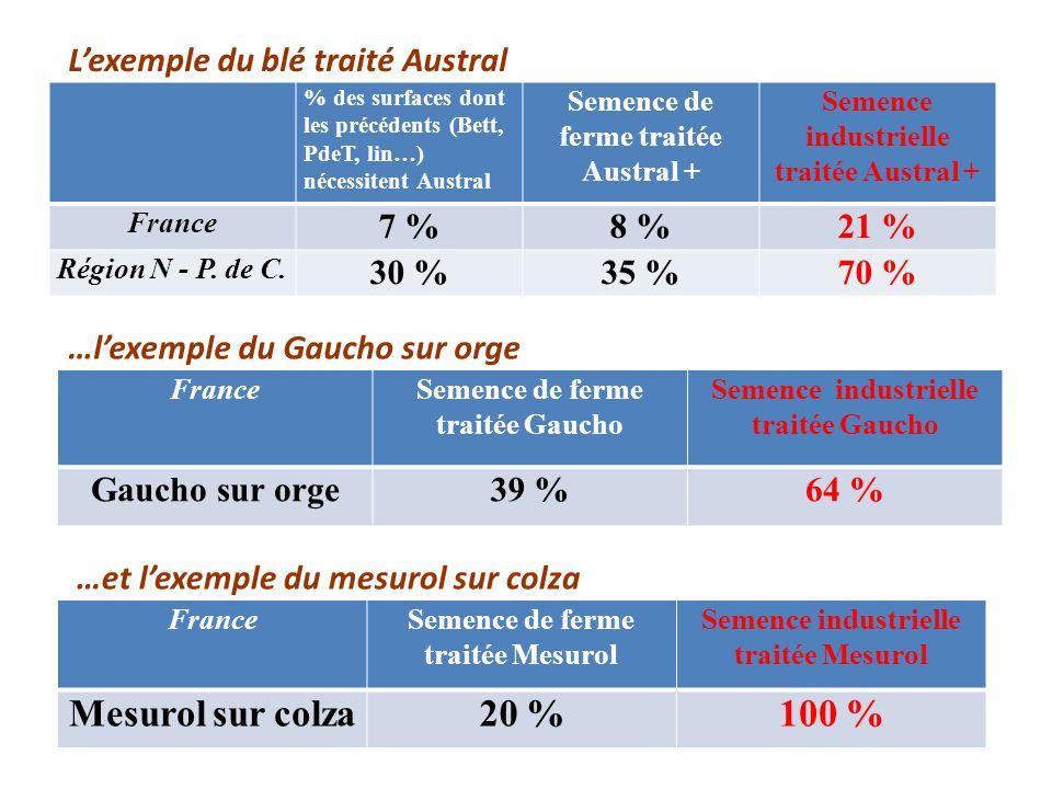 FranceSemence de ferme traitée Gaucho Semence industrielle traitée Gaucho Gaucho sur orge39 %64 % FranceSemence de ferme traitée Mesurol Semence indus