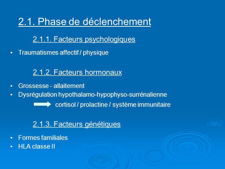 2.1. Phase de déclenchement 2.1.1. Facteurs psychologiques Traumatismes affectif / physique 2.1.2. Facteurs hormonaux Grossesse - allaitement Dysrégul