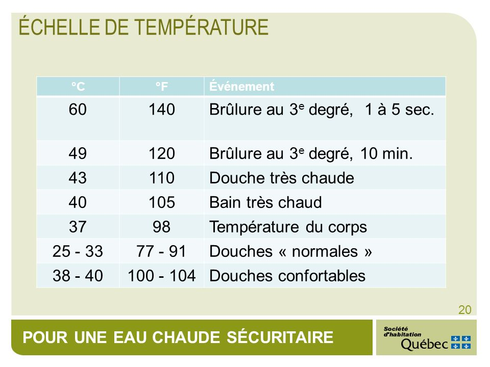 POUR UNE EAU CHAUDE SÉCURITAIRE 20 ÉCHELLE DE TEMPÉRATURE °C°FÉvénement 60140Brûlure au 3 e degré, 1 à 5 sec. 49120Brûlure au 3 e degré, 10 min. 43110
