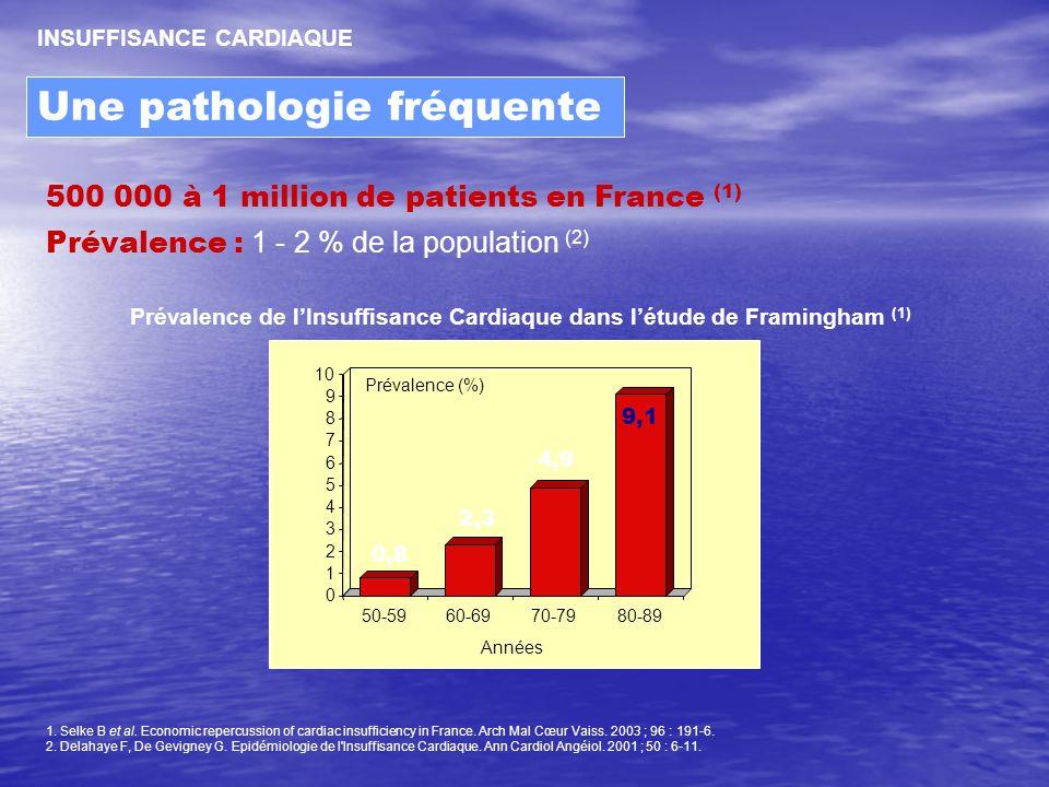 Une pathologie fréquente INSUFFISANCE CARDIAQUE 500 000 à 1 million de patients en France (1) Prévalence : 1 - 2 % de la population (2) Prévalence de