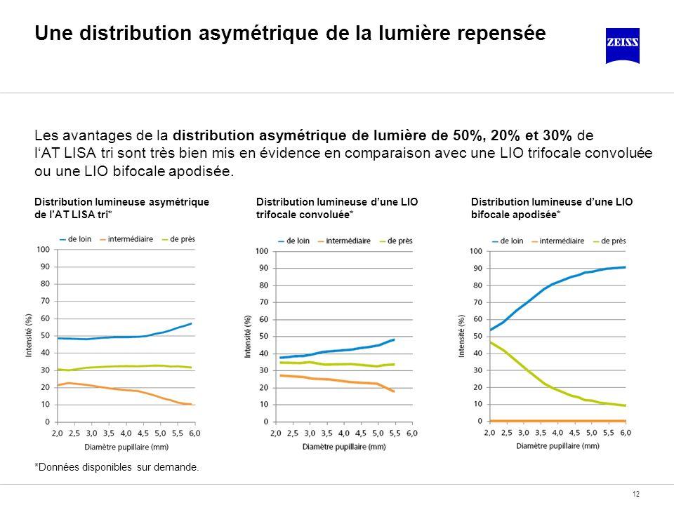 12 Une distribution asymétrique de la lumière repensée Les avantages de la distribution asymétrique de lumière de 50%, 20% et 30% de lAT LISA tri sont