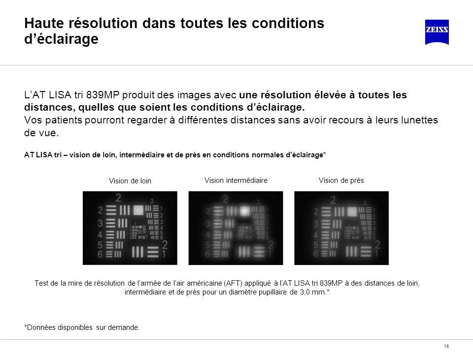 14 Haute résolution dans toutes les conditions déclairage LAT LISA tri 839MP produit des images avec une résolution élevée à toutes les distances, que
