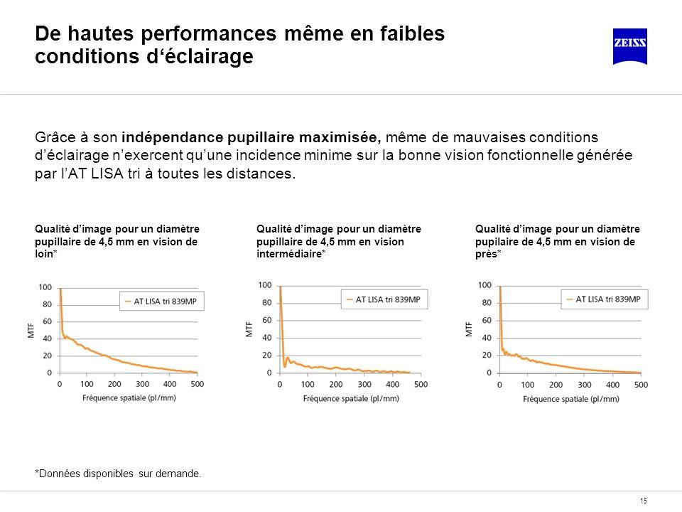 15 De hautes performances même en faibles conditions déclairage Grâce à son indépendance pupillaire maximisée, même de mauvaises conditions déclairage