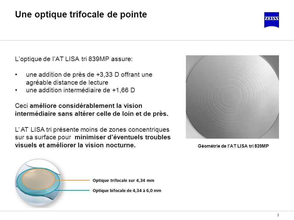 9 Une optique trifocale de pointe Loptique de lAT LISA tri 839MP assure: une addition de près de +3,33 D offrant une agréable distance de lecture une