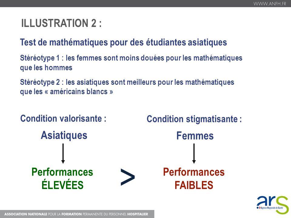 Test de mathématiques pour des étudiantes asiatiques Stéréotype 1 : les femmes sont moins douées pour les mathématiques que les hommes Stéréotype 2 :