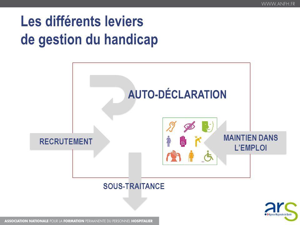 Les différents leviers de gestion du handicap RECRUTEMENT SOUS-TRAITANCE MAINTIEN DANS LEMPLOI AUTO-DÉCLARATION