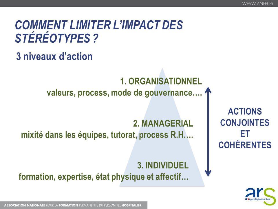 COMMENT LIMITER LIMPACT DES STÉRÉOTYPES ? 3 niveaux daction 1. ORGANISATIONNEL valeurs, process, mode de gouvernance…. 2. MANAGERIAL mixité dans les é