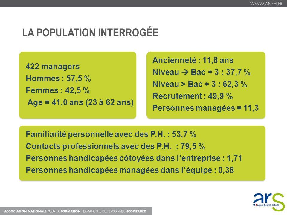 Familiarité personnelle avec des P.H. : 53,7 % Contacts professionnels avec des P.H. : 79,5 % Personnes handicapées côtoyées dans lentreprise : 1,71 P