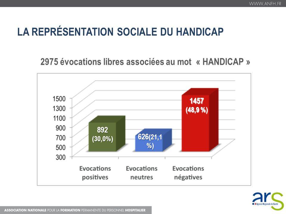 LA REPRÉSENTATION SOCIALE DU HANDICAP 2975 évocations libres associées au mot « HANDICAP » 892 (30,0%) 626 (21,1 %) 1457 (48,9 %)