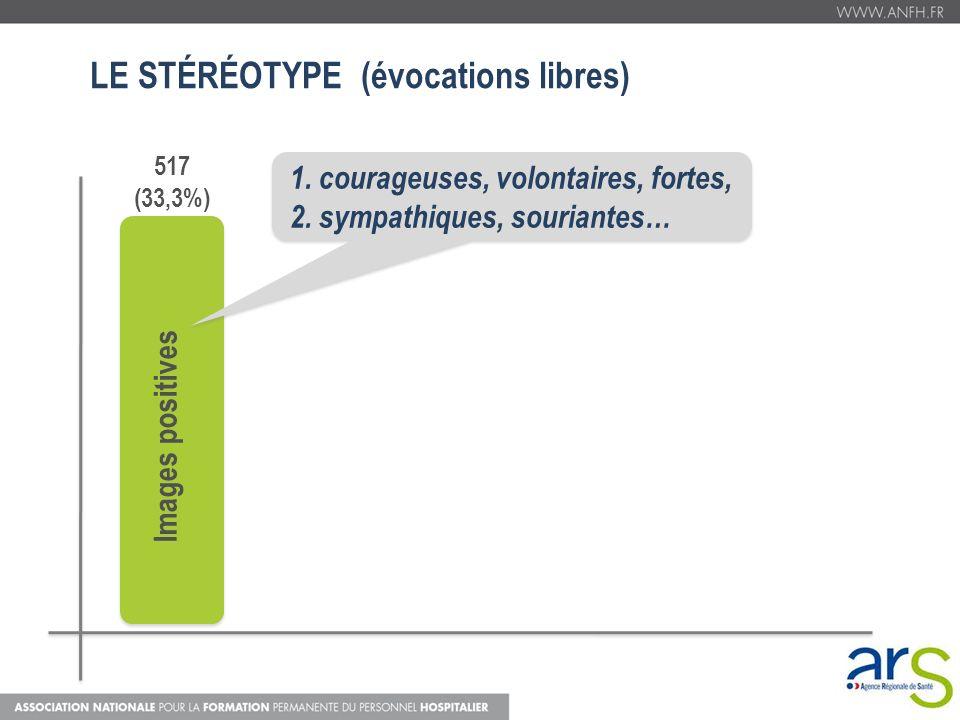 LE STÉRÉOTYPE (évocations libres) Images positives 517 (33,3%) 1. courageuses, volontaires, fortes, 2. sympathiques, souriantes…