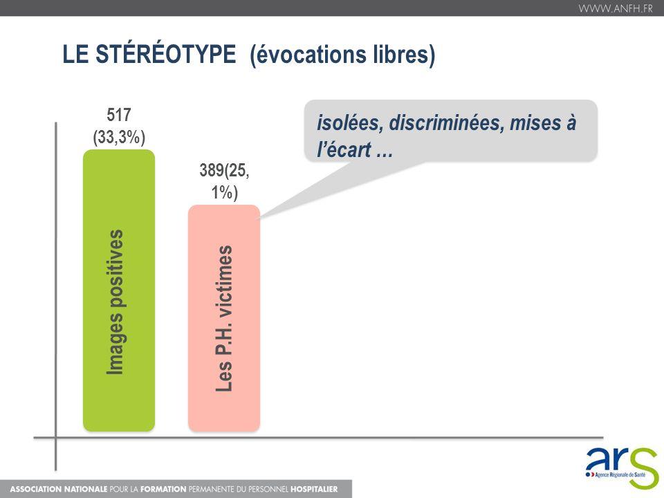 Images positives 517 (33,3%) Les P.H. victimes 389(25, 1%) isolées, discriminées, mises à lécart … LE STÉRÉOTYPE (évocations libres)