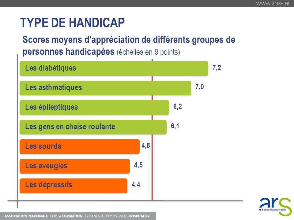 TYPE DE HANDICAP Scores moyens dappréciation de différents groupes de personnes handicapées (échelles en 9 points) Les diabétiques 7,2 Les asthmatique