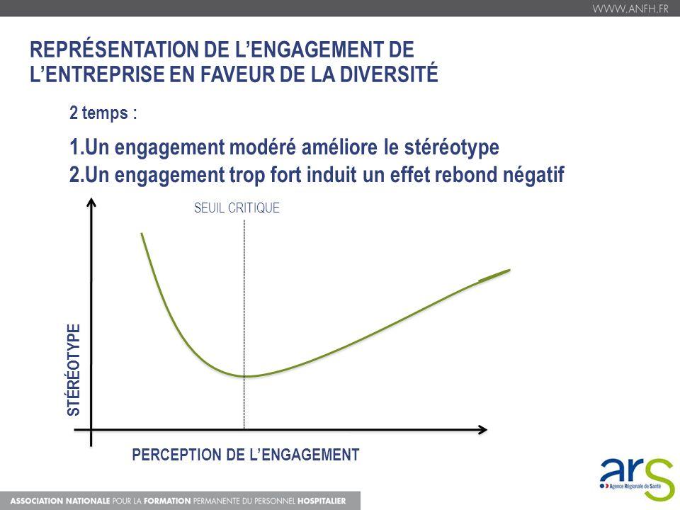 REPRÉSENTATION DE LENGAGEMENT DE LENTREPRISE EN FAVEUR DE LA DIVERSITÉ 2 temps : 1.Un engagement modéré améliore le stéréotype 2.Un engagement trop fo