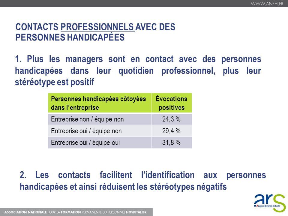 CONTACTS PROFESSIONNELS AVEC DES PERSONNES HANDICAPÉES 1. Plus les managers sont en contact avec des personnes handicapées dans leur quotidien profess