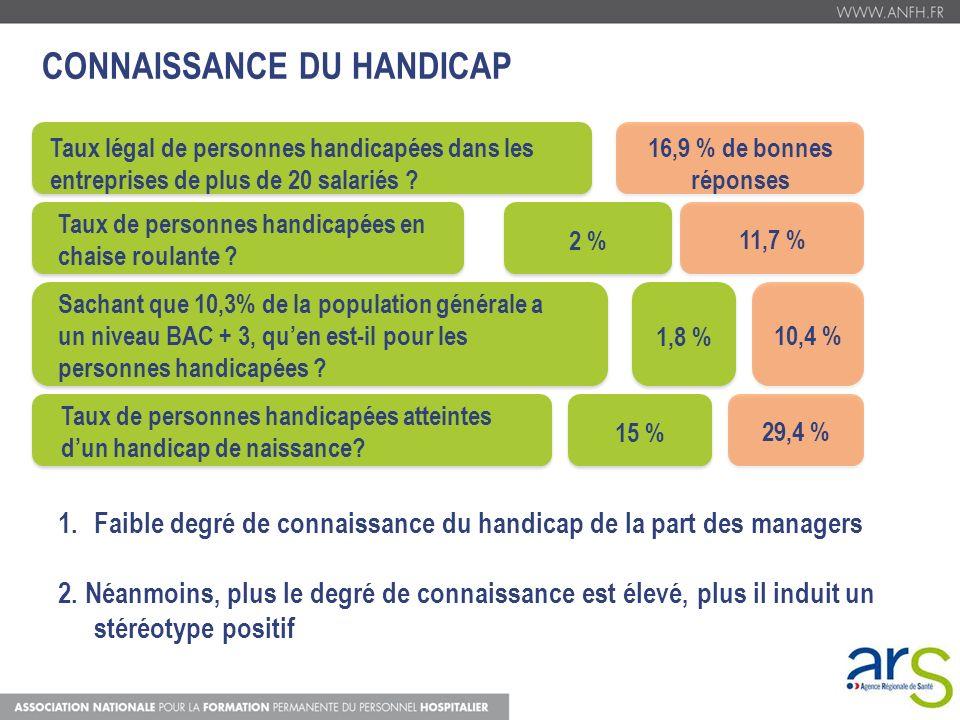 CONNAISSANCE DU HANDICAP Taux légal de personnes handicapées dans les entreprises de plus de 20 salariés ? 16,9 % de bonnes réponses Taux de personnes