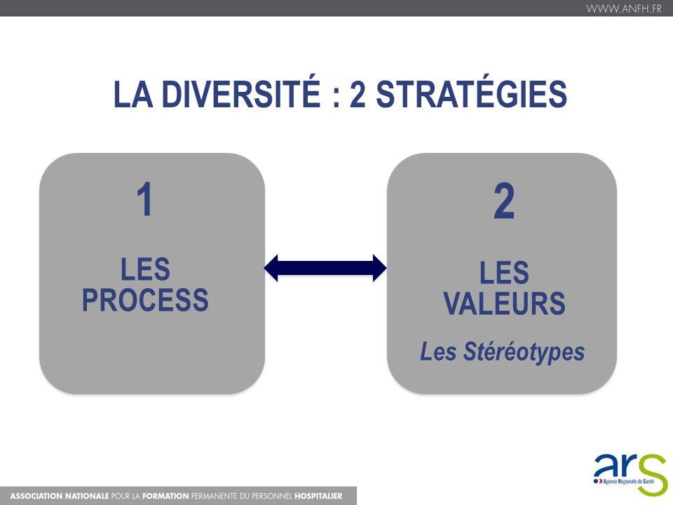 1 LES PROCESS 2 LES VALEURS Les Stéréotypes LA DIVERSITÉ : 2 STRATÉGIES