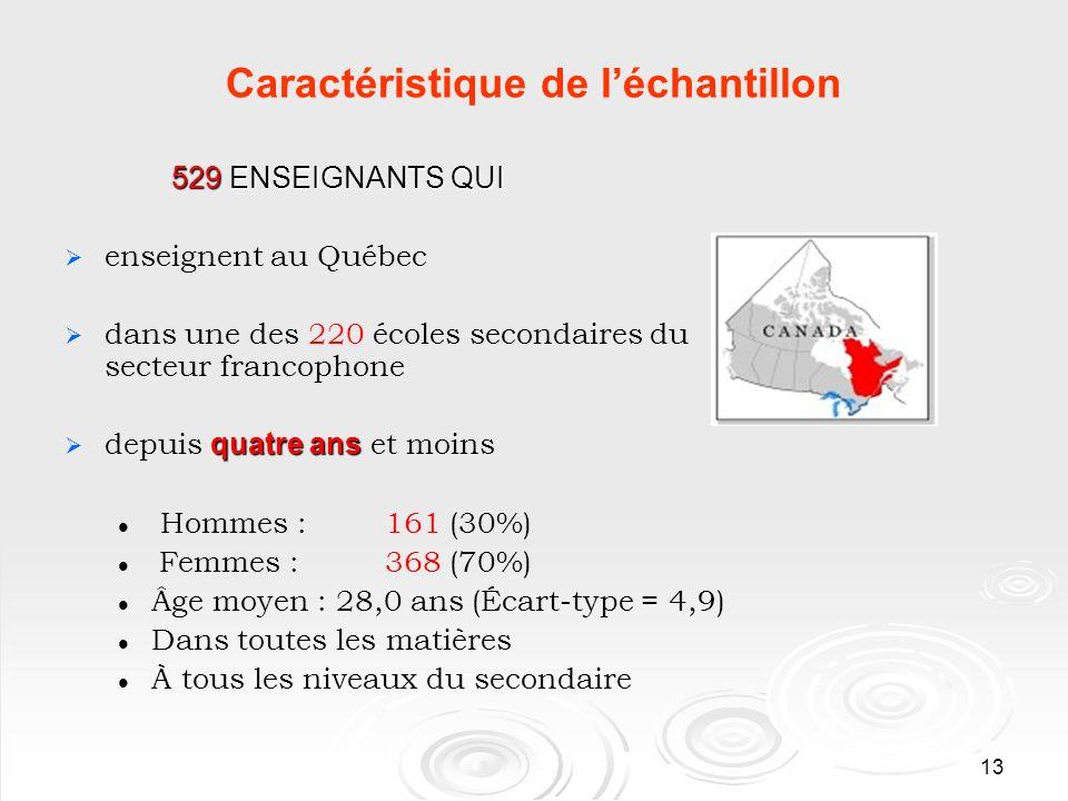 13 Caractéristique de léchantillon 529 ENSEIGNANTS QUI enseignent au Québec dans une des 220 écoles secondaires du secteur francophone quatre ans depuis quatre ans et moins Hommes : 161 (30%) Femmes : 368 (70%) Âge moyen : 28,0 ans (Écart-type = 4,9) Dans toutes les matières À tous les niveaux du secondaire