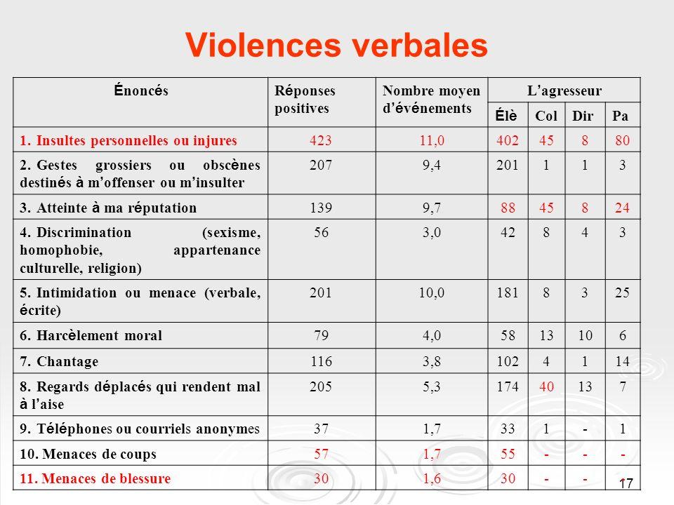 17 Violences verbales É nonc é sR é ponses positives Nombre moyen d é v é nements L agresseur ÉlèÉlè ColDirPa 1.Insultes personnelles ou injures42311,
