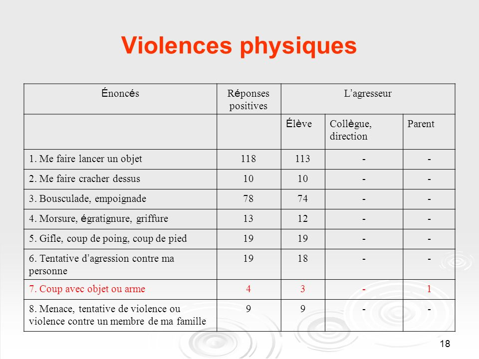 18 Violences physiques É nonc é sR é ponses positives L agresseur É l è veColl è gue, direction Parent 1.