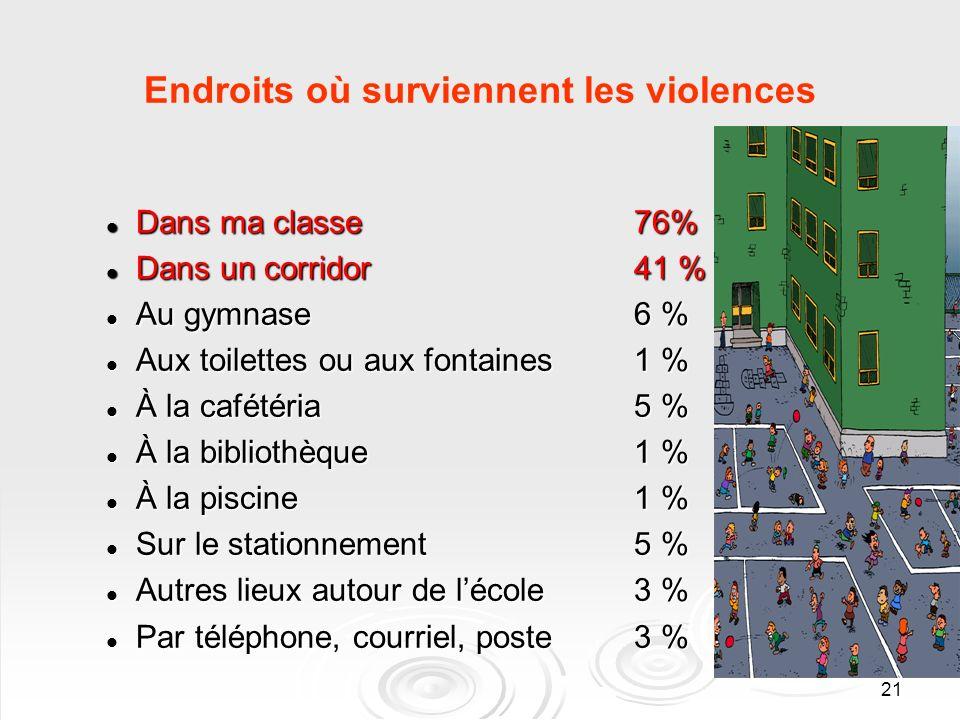 21 Endroits où surviennent les violences Dans ma classe 76% Dans ma classe 76% Dans un corridor 41 % Dans un corridor 41 % Au gymnase 6 % Au gymnase 6